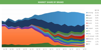Q2 2014 Mobile Market Share by Brand