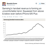 Samsing's handset revenue is forming an uncomfortable bend. Typo of course. It's about SAMSUNG.